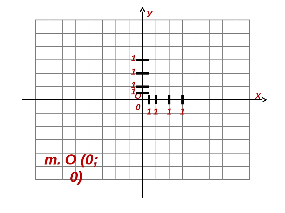 О Х У 1 1 0 т. О (0; 0) 1 1 1 1 1 1