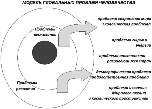 Рассмотрим модель взаимосвязи глобальных проблем