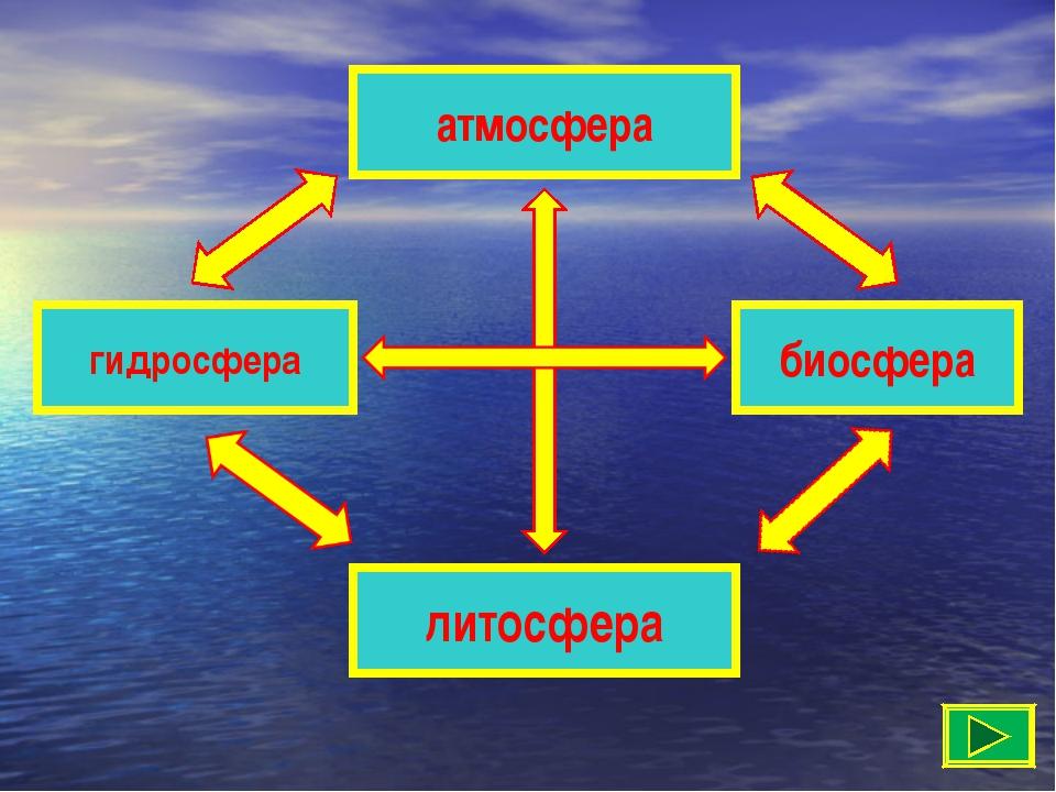 атмосфера литосфера гидросфера биосфера