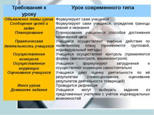 Требования к уроку Урок современного типа Объявление темы урока Формулируют с