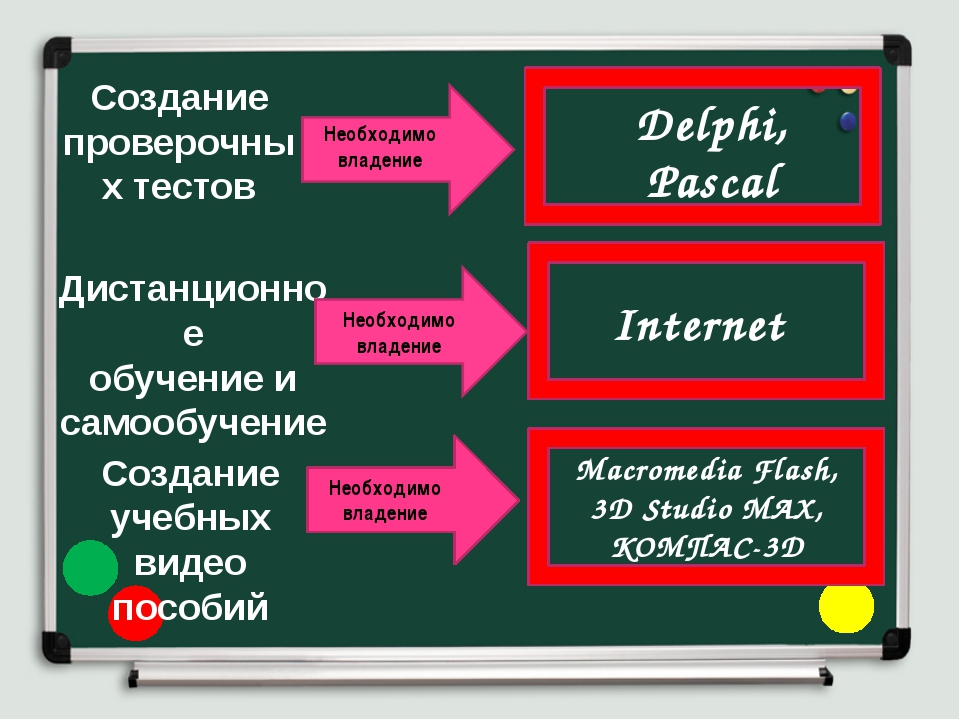Дистанционное обучение и самообучение Internet Создание учебных видео пособий...