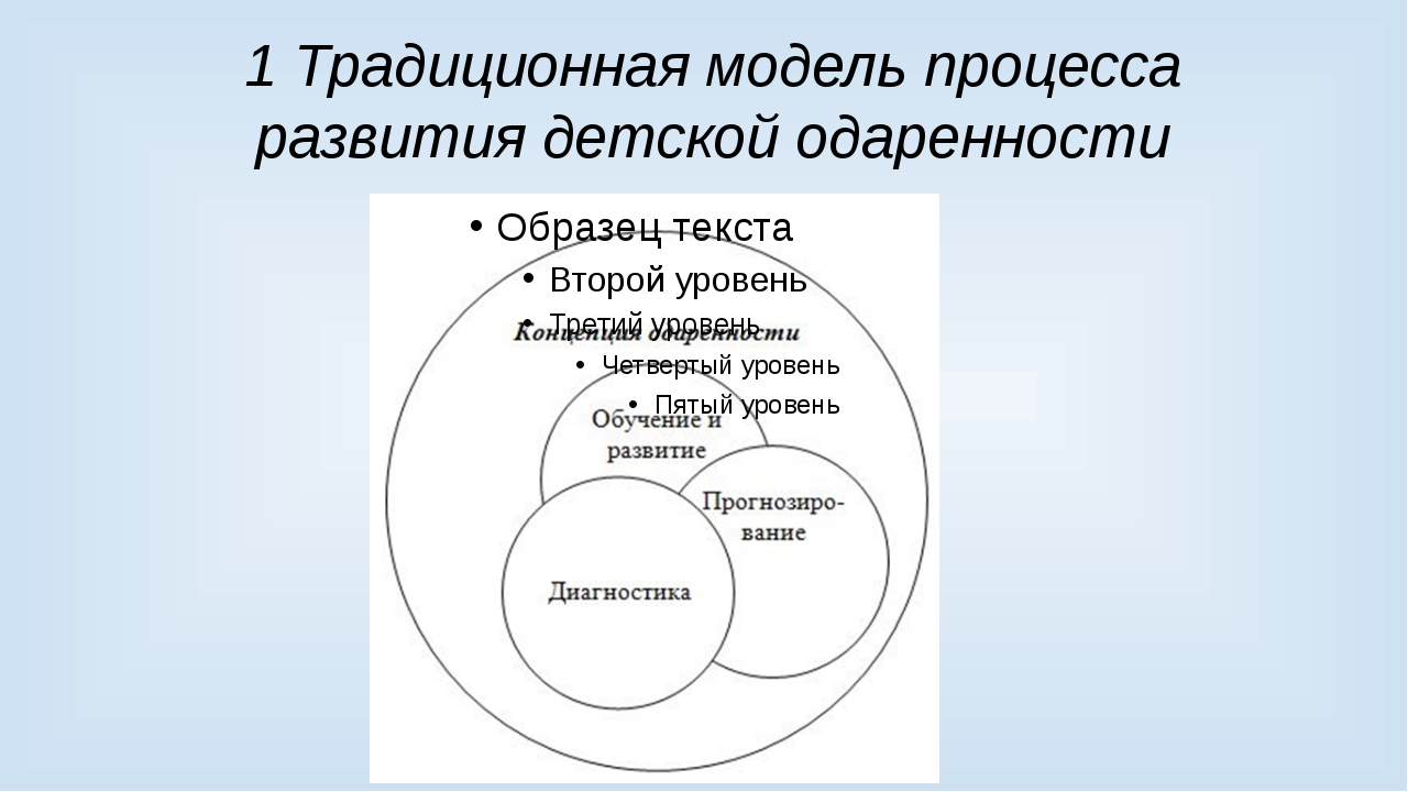 1 Традиционная модель процесса развития детской одаренности