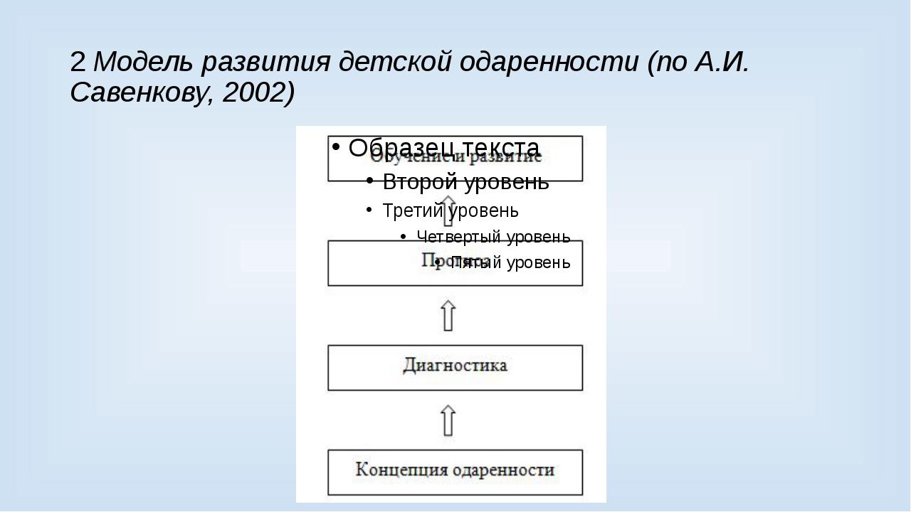 2 Модель развития детской одаренности (по А.И. Савенкову, 2002)