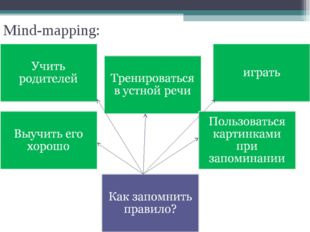 Mind-mapping: