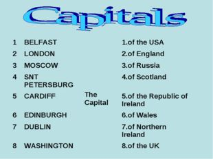 1BELFASTThe Capital1.of the USA 2LONDON2.of England 3MOSCOW3.of R