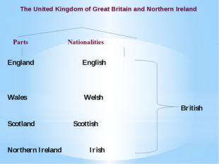 PartsNationalities The United Kingdom of Great Britain and Northern Irela