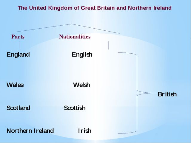 PartsNationalities The United Kingdom of Great Britain and Northern Irela...