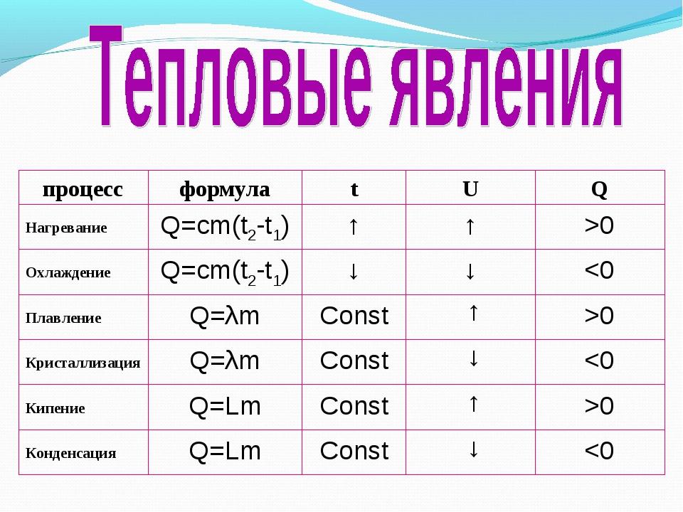0 Const Q=Lm Кипение 0 Const Q=λm Плавление 0 ↑ ↑ Q=cm(t2-t1) Нагревание Q U...