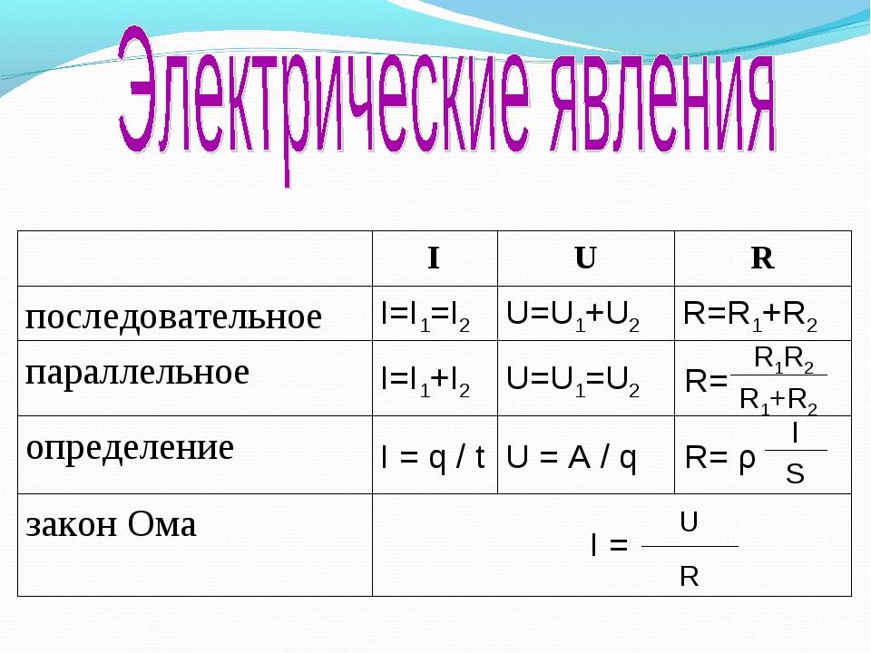 I = закон Ома R= ρ U = A / q I = q / t определение R= U=U1=U2 I=I1+I2 паралле...