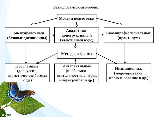 Технологический элемент Ориентировочный (базовые дисциплины) Аналитико-констр...