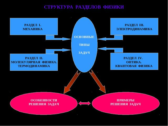 СТРУКТУРА РАЗДЕЛОВ ФИЗИКИ