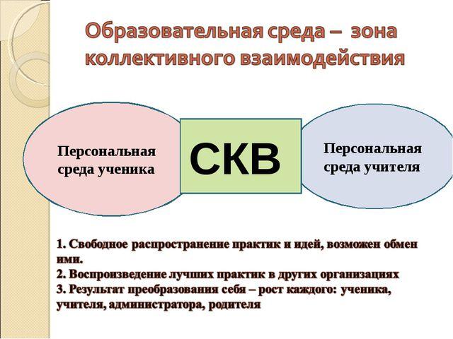Персональная среда ученика Персональная среда учителя СКВ