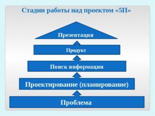 Стадии работы над проектом «5П» Проблема Проектирование (планирование) Поиск