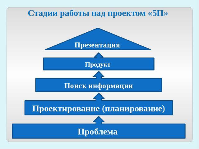 Стадии работы над проектом «5П» Проблема Проектирование (планирование) Поиск...