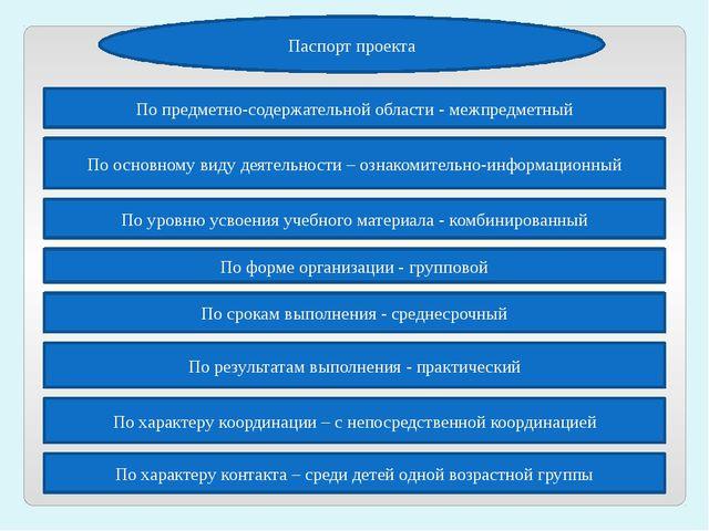 Паспорт проекта По предметно-содержательной области - межпредметный По основн...