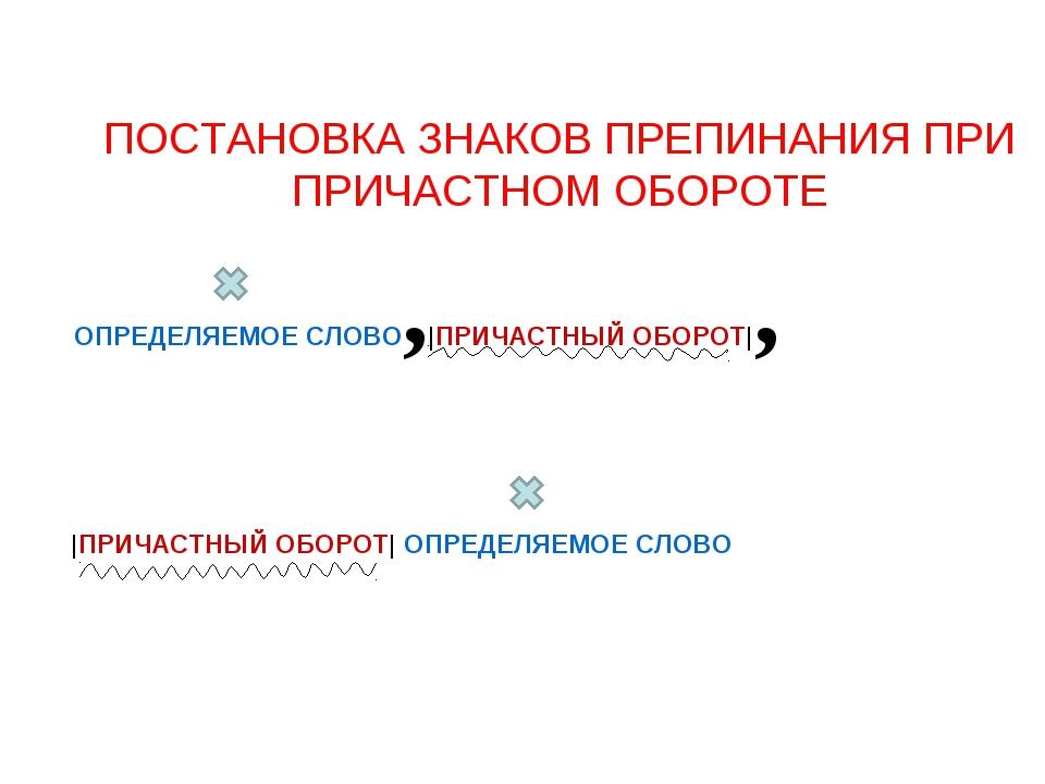 ПОСТАНОВКА ЗНАКОВ ПРЕПИНАНИЯ ПРИ ПРИЧАСТНОМ ОБОРОТЕ ОПРЕДЕЛЯЕМОЕ СЛОВО,|ПРИЧА...