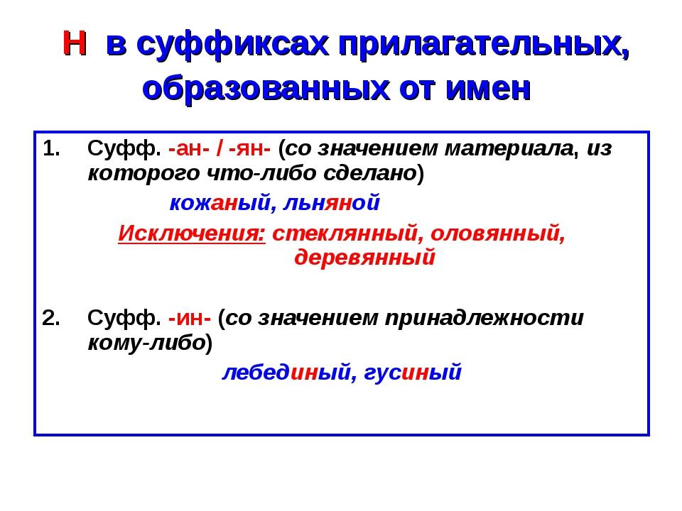 Н в суффиксах прилагательных, образованных от имен Суфф. -ан- / -ян- (со зна...