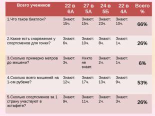 Всего учеников 22в 6А 27 в 5А 24 в 5Б 22 в 4А Всего % 1.Что такое биатлон? Зн