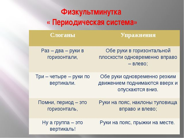 Физкультминутка « Периодическая система» Слоганы Упражнения Раз – два – руки...