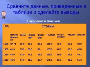 Население в млн. чел. Сравните данные, приведенные в таблице и сделайте вывод
