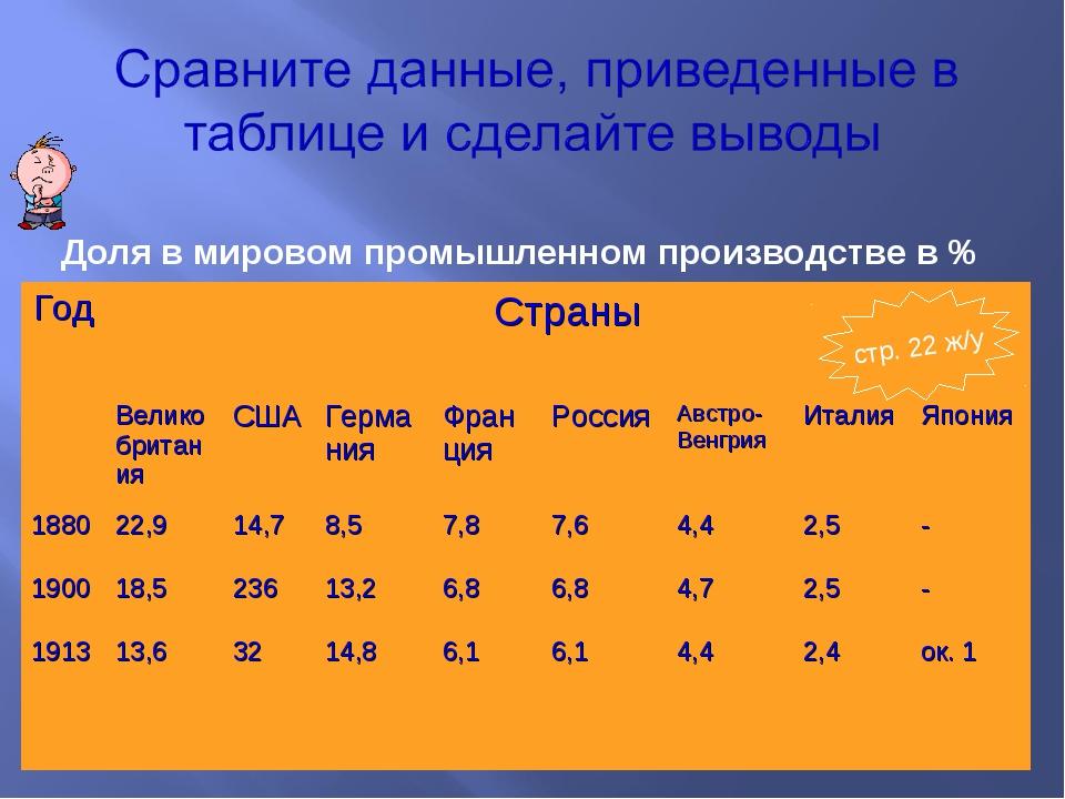 Доля в мировом промышленном производстве в % стр. 22 ж/у ГодСтраны Великобр...