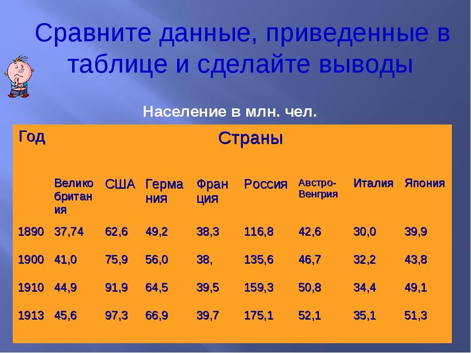 Население в млн. чел. Сравните данные, приведенные в таблице и сделайте вывод...