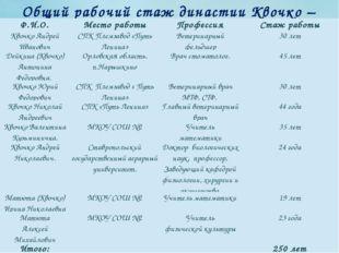 Общий рабочий стаж династии Квочко – Матюта Ф.И.О. Место работы Профессия Ста