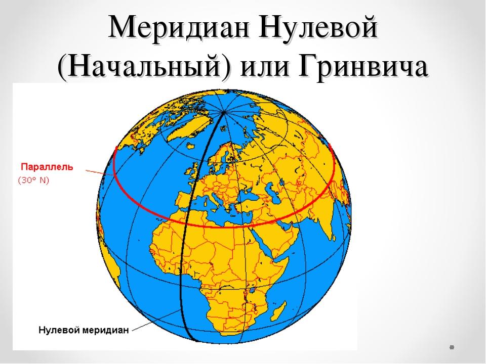 Меридиан Нулевой (Начальный) или Гринвича