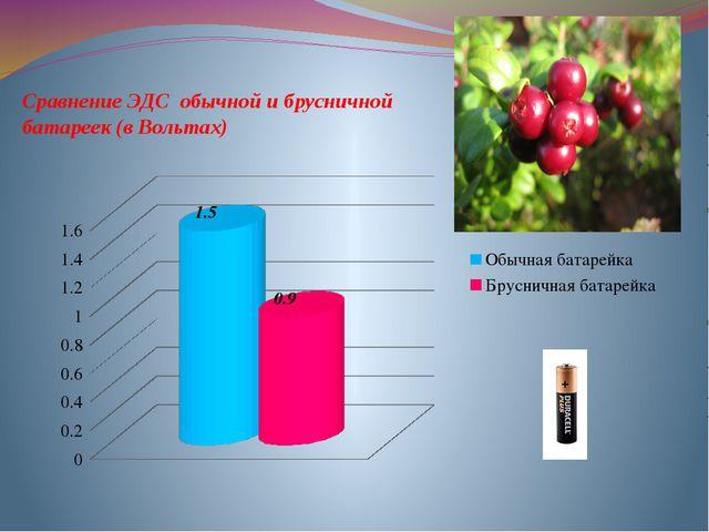 Сравнение ЭДС обычной и брусничной батареек (в Вольтах)