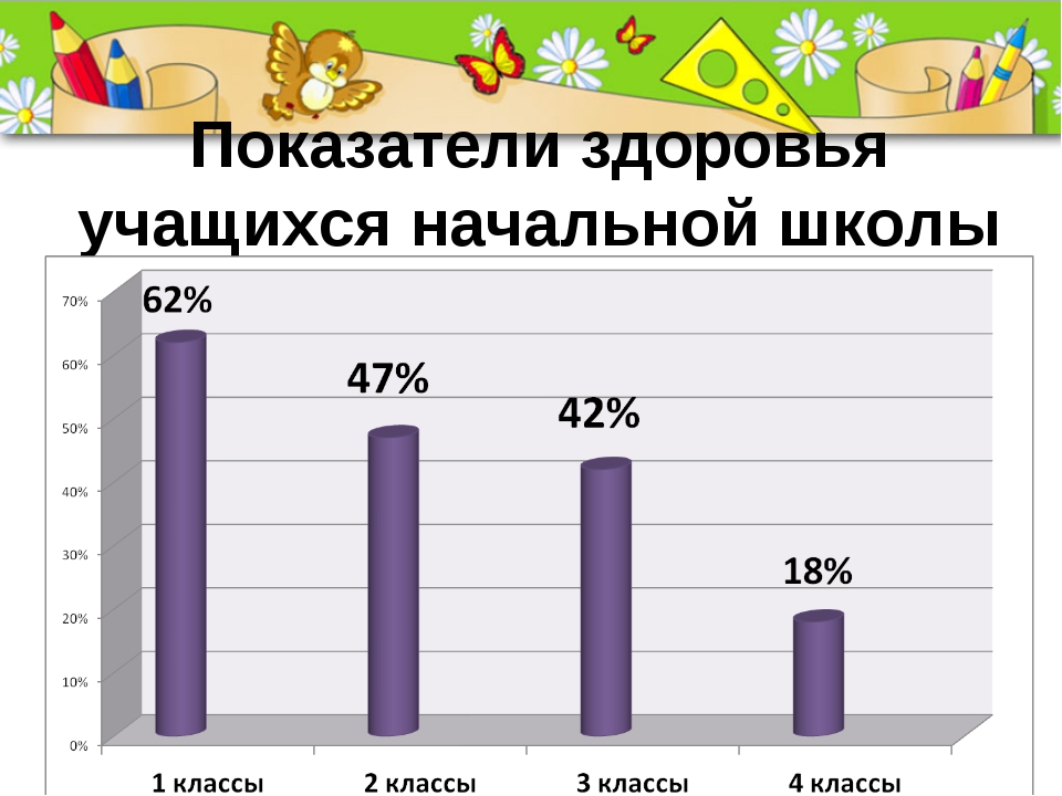 Показатели здоровья учащихся начальной школы ProPowerPoint.Ru