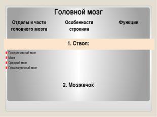 Головной мозг Отделы и части головного мозга Особенности строения Функции 1.С