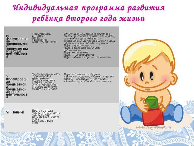 Индивидуальная программа развития ребёнка второго года жизни IY Формирование...