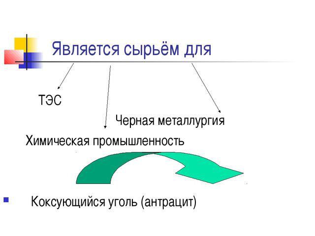 Является сырьём для ТЭС Черная металлургия Химическая промышленность Коксующ...
