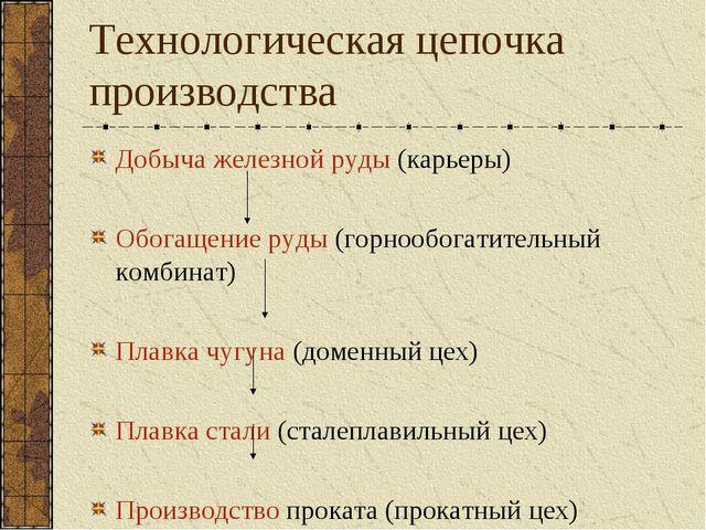 Технологическая цепочка производства Добыча железной руды (карьеры) Обогащени...