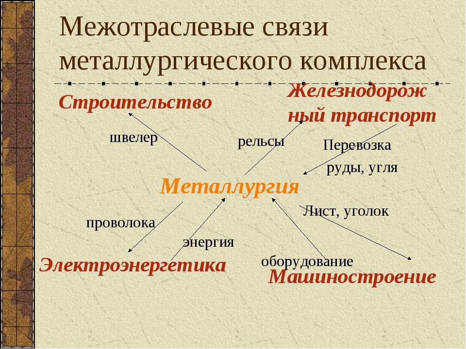 Межотраслевые связи металлургического комплекса Металлургия Строительство Эле...