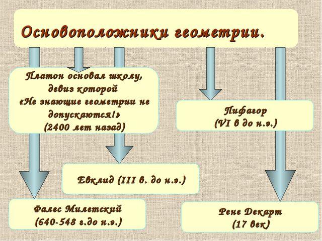 Платон основал школу, девиз которой «Не знающие геометрии не допускаются!» (2...