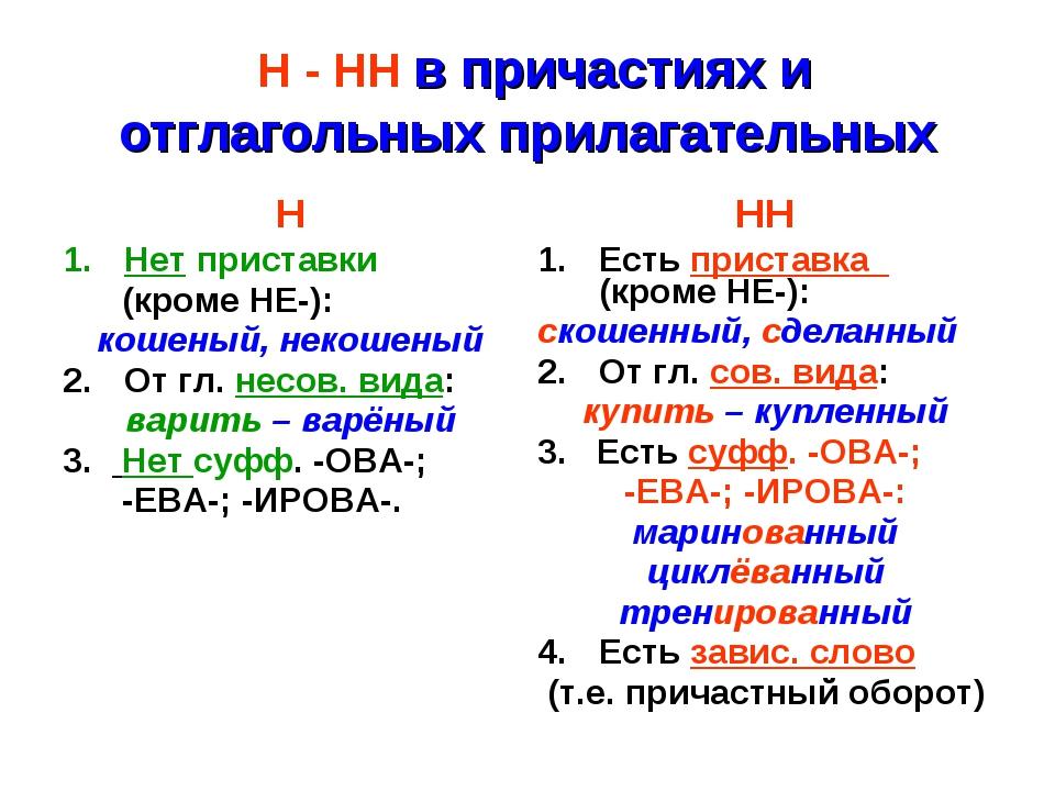 Н - НН в причастиях и отглагольных прилагательных ННН Нет приставки (кроме...
