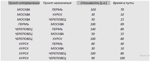http://inf.reshuege.ru/get_file?id=2917