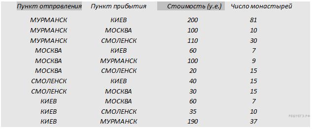 http://inf.reshuege.ru/get_file?id=2963