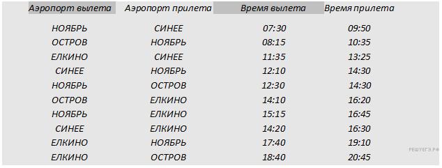http://inf.reshuege.ru/get_file?id=2931