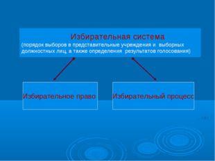 Избирательная система (порядок выборов в представительные учреждения и выбор