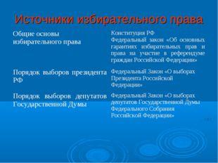 Источники избирательного права Общие основы избирательного праваКонституция
