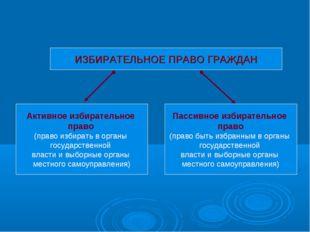 Активное избирательное право (право избирать в органы государственной власти