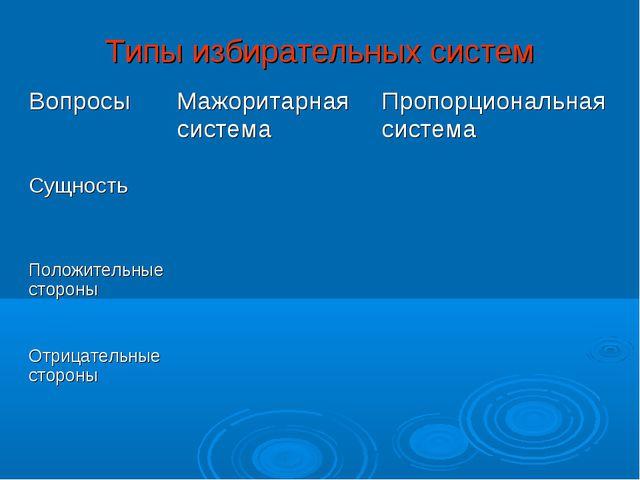 Типы избирательных систем ВопросыМажоритарная системаПропорциональная систе...