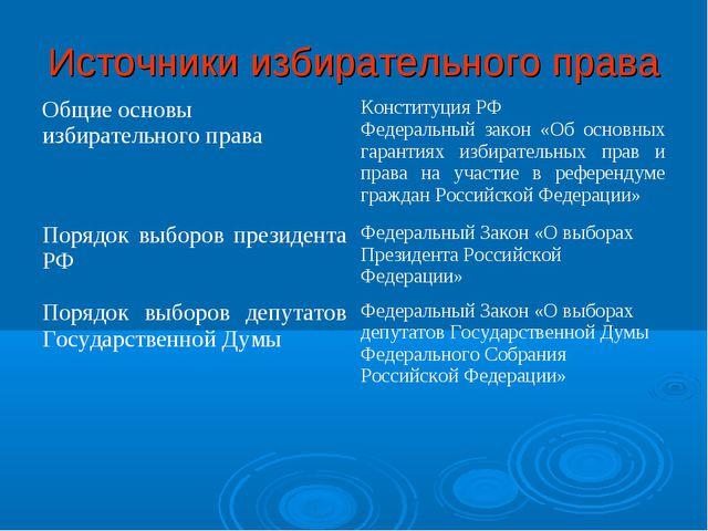 Источники избирательного права Общие основы избирательного праваКонституция...