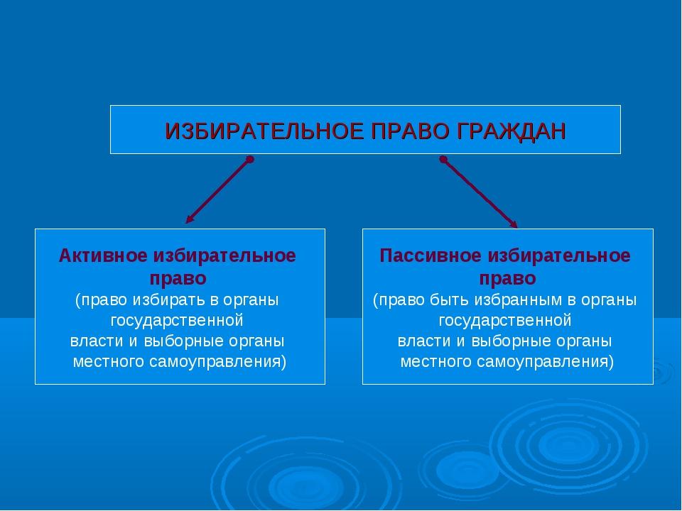 Активное избирательное право (право избирать в органы государственной власти...