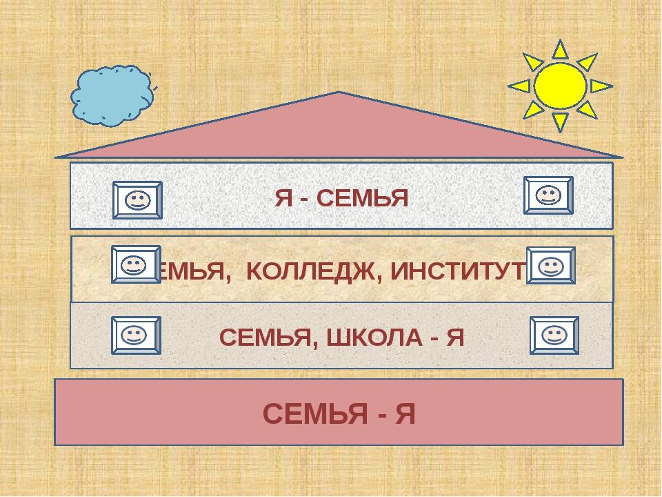 СЕМЬЯ - Я СЕМЬЯ, ШКОЛА - Я СЕМЬЯ, КОЛЛЕДЖ, ИНСТИТУТ-Я Я - СЕМЬЯ