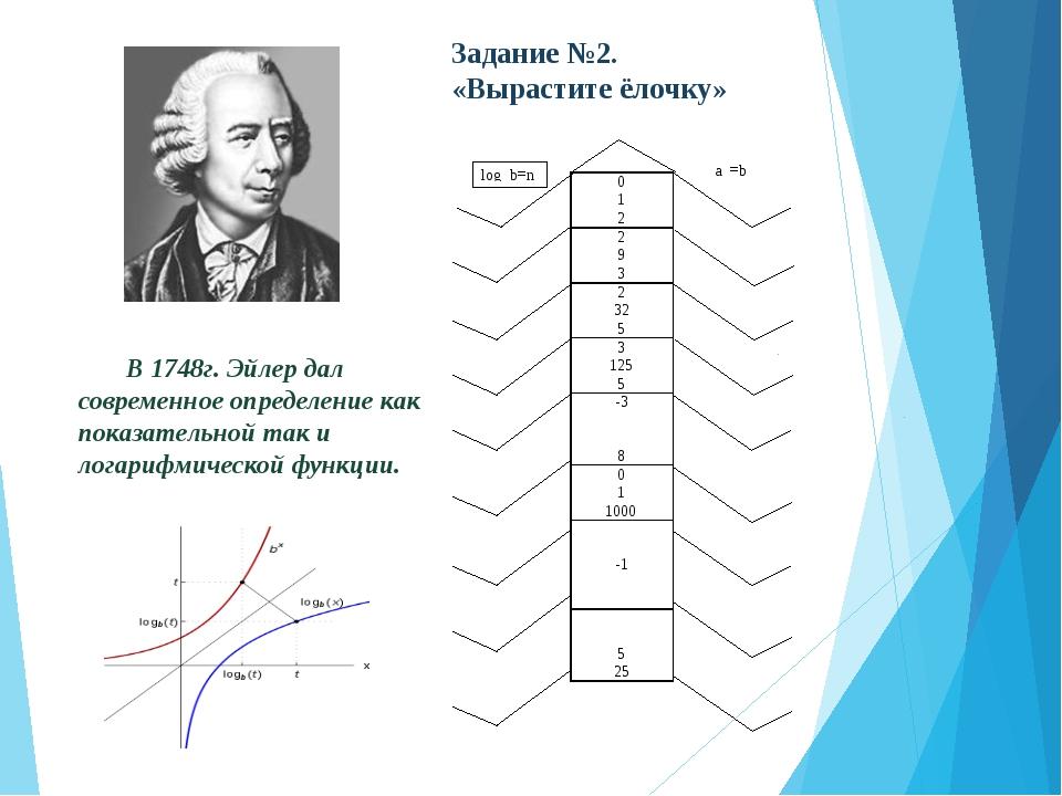 В 1748г. Эйлер дал современное определение как показательной так и логарифми...