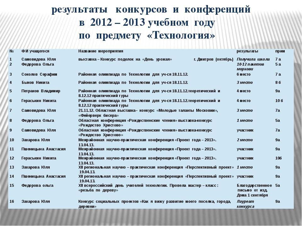 результаты конкурсов и конференций в 2012 – 2013 учебном году по предмету «Т...
