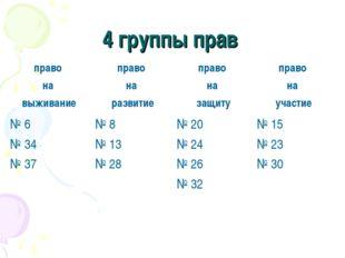 4 группы прав право на выживаниеправо на развитиеправо на защитуправо на у